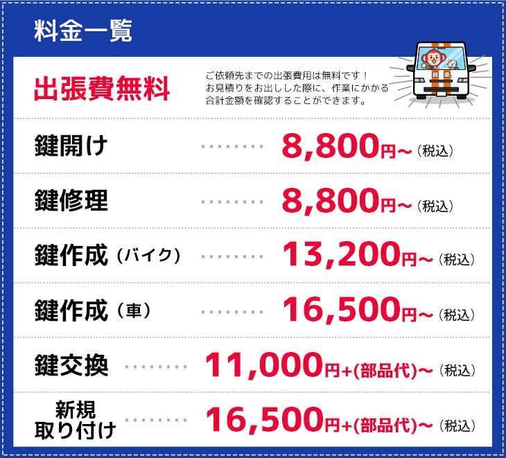 淀川区の作業料金